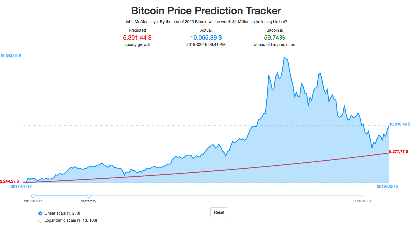 Bitcoin Price Prediction Tracker